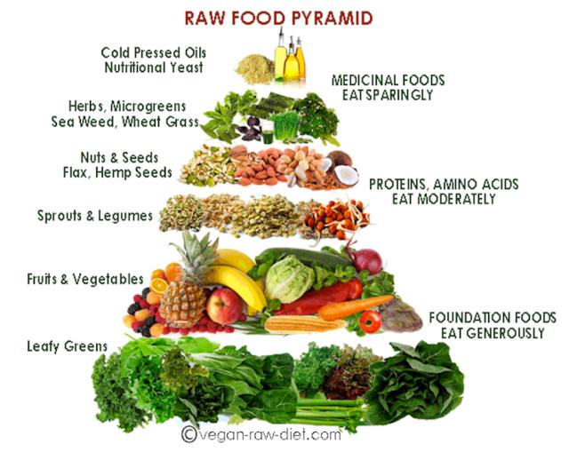 Rawfoodpyramid2